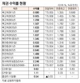 [표]채권 수익률 현황(10월 22일)