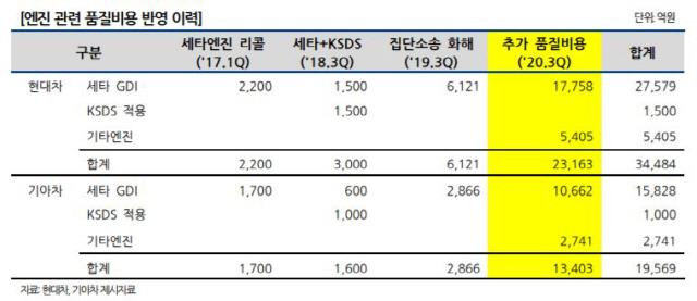 [시그널] '현대·기아차 3.4兆 품질비용 반영, 신용도 영향 미미'