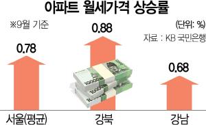 월셋값 '이런 급등 없었다'…강남 200만원으로 갈 곳이 없다