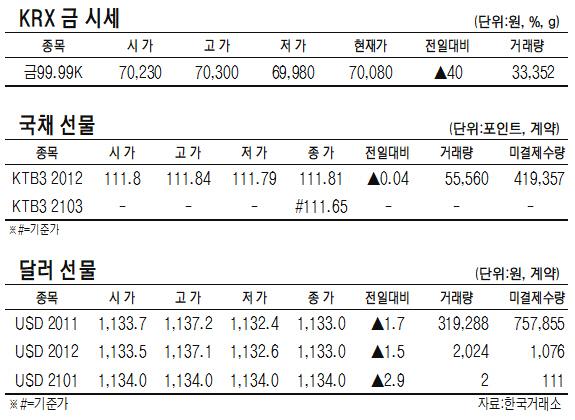 [표]KRX 금·국채선물·달러선물 시세(10월 22일)
