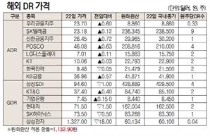 [표]해외 DR 가격(10월 22일)