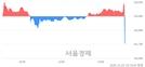 <코>휴젤, 현재가 8.80% 급락