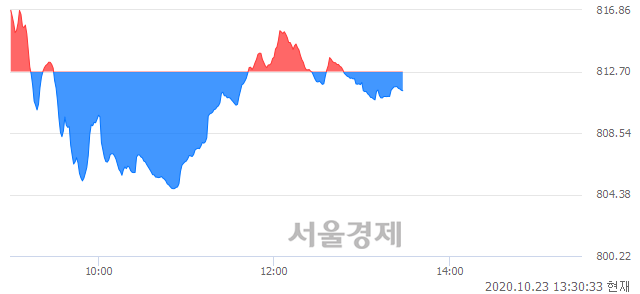 오후 1:30 현재 코스닥은 40:60으로 매수우위, 매수강세 업종은 방송서비스업(0.23%↑)