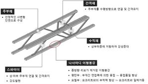 코오롱글로벌, 터널 보강기술 '건설신기술' 지정