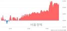 <코>파멥신, 4.29% 오르며 체결강도 강세 지속(136%)