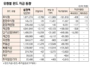 [표]유형별 펀드 자금 동향(10월 22일)