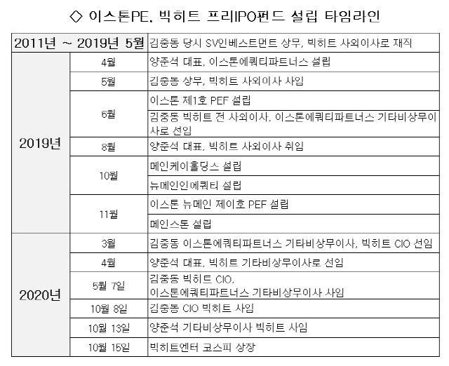 [단독/시그널]빅히트 투자한 前임원, 상장 직전 퇴사