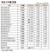 [표]채권 수익률 현황(10월 23일)