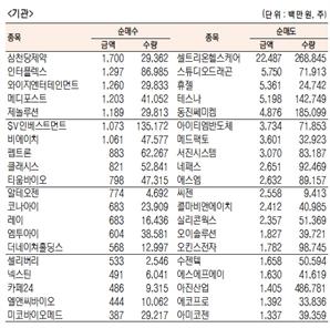 [표]코스닥 기관·외국인·개인 순매수·도 상위종목(10월 23일-최종치)