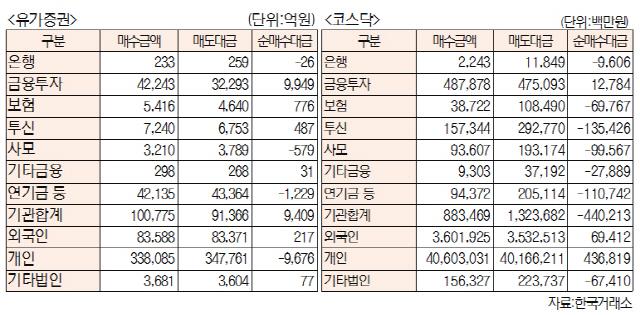 [표]주간 유가증권·코스닥 투자주체별 매매동향(10월 19일~23일)