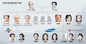 [이건희 별세] 정·재계, 언론계 아우르는 삼성家...LG 등과 직간접 혼맥도