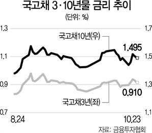 '국채 2년물 발행'에도 금리상승 억제 역부족