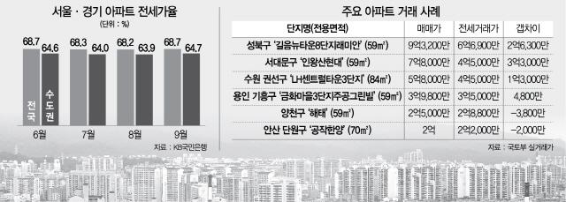 '5,000만원이면 수도권 아파트 사는데'…전세난에 '갭투자 유혹' 스멀스멀