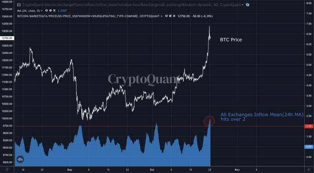 [노윤주의 비트레이더] 상승장에 불붙인 페이팔…BTC 연중 최고가 달성