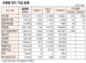 [표]유형별 펀드 자금 동향(10월 23일)