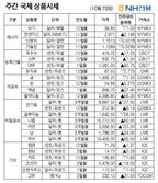 [NH선물/국제상품시황]中 제조업 호조에...전기동 주간 1.9% ↑