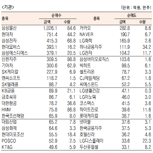 [표]유가증권 기관··외국인·개인 순매수·도 상위종목(10월 26일-최종치)