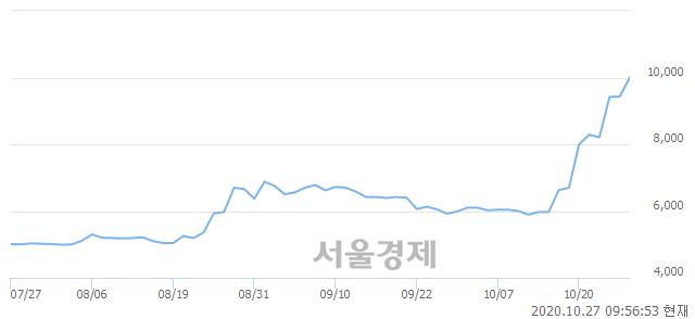 <코>디케이앤디, 매도잔량 325% 급증