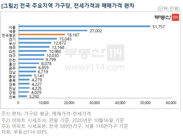 서울서 아파트 전세→매매 갈아타려면 5억원 필요