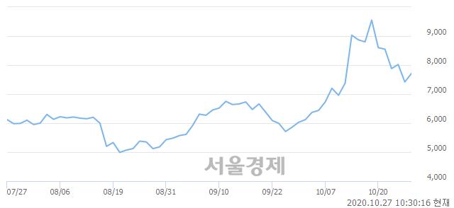 <유>KC코트렐, 전일 대비 7.14% 상승.. 일일회전율은 7.00% 기록