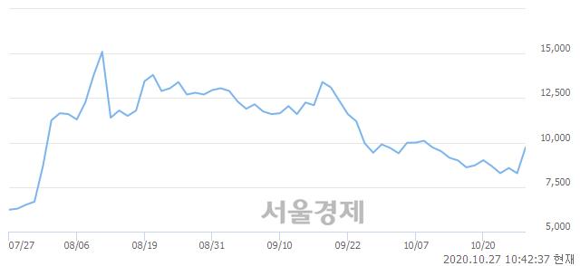 <코>바이오스마트, 상한가 진입.. +29.83% ↑