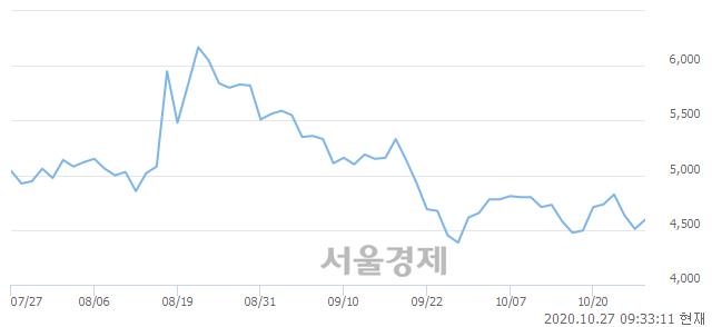 <코>오공, 매도잔량 524% 급증