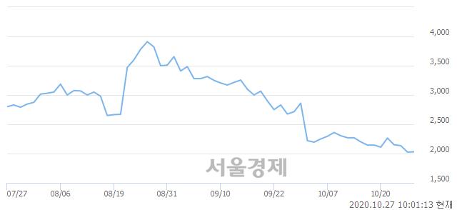 <코>씨유메디칼, 3.70% 오르며 체결강도 강세로 반전(148%)