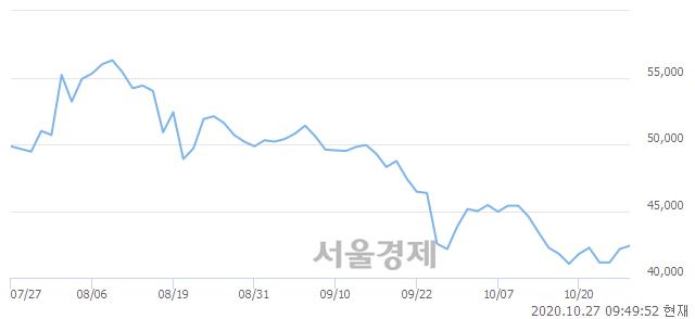 <유>일진머티리얼즈, 매수잔량 306% 급증
