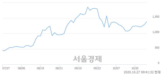 <코>릭스솔루션, 전일 대비 7.36% 상승.. 일일회전율은 4.26% 기록
