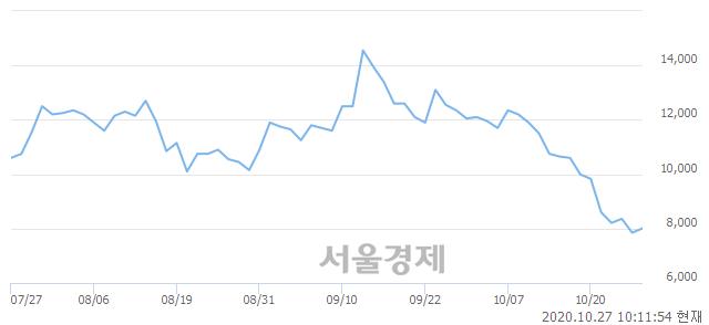 <코>와이엠씨, 3.82% 오르며 체결강도 강세 지속(178%)