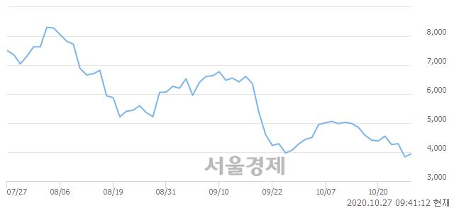 <코>세원, 3.26% 오르며 체결강도 강세 지속(117%)
