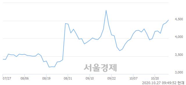 <코>태웅로직스, 매도잔량 459% 급증