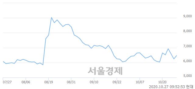 <코>웰크론, 매도잔량 306% 급증