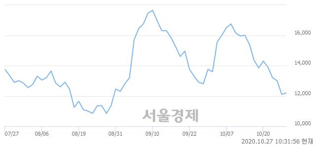 <코>태웅, 3.31% 오르며 체결강도 강세 지속(152%)