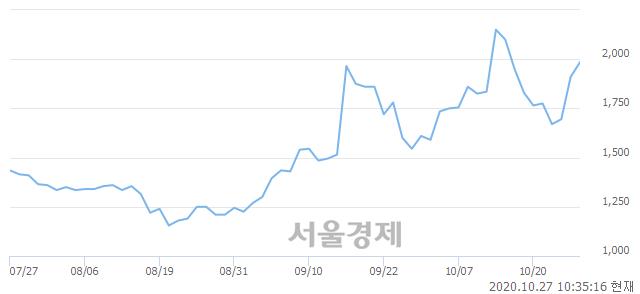 <코>대성파인텍, 전일 대비 7.33% 상승.. 일일회전율은 29.74% 기록