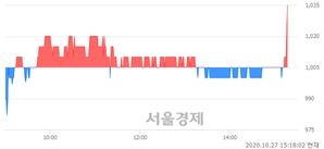 <유>엔케이, 3.98% 오르며 체결강도 강세로 반전(110%)