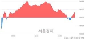 오후 3:20 현재 코스닥은 44:56으로 매수우위, 매도강세 업종은 운송업(2.69%↑)