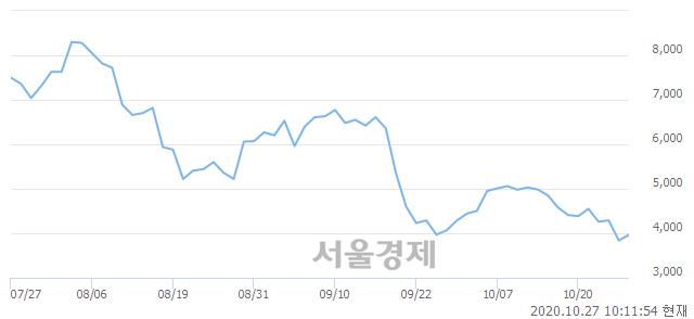 <코>세원, 매도잔량 697% 급증