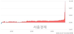 <코>EG, 장중 신고가 돌파.. 9,940→10,450(▲510)