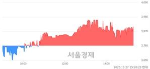 <코>솔트웍스, 매수잔량 359% 급증