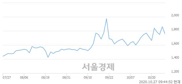 <코>대호피앤씨우, 매수잔량 390% 급증