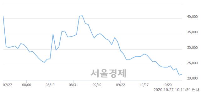 <코>신일제약, 3.24% 오르며 체결강도 강세 지속(133%)