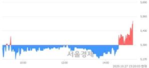 <유>다스코, 4.34% 오르며 체결강도 강세로 반전(108%)
