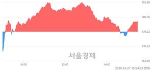 [마감 시황]  외국인과 기관의 동반 매수세.. 코스닥 783.73(▲5.71, +0.73%) 상승 마감