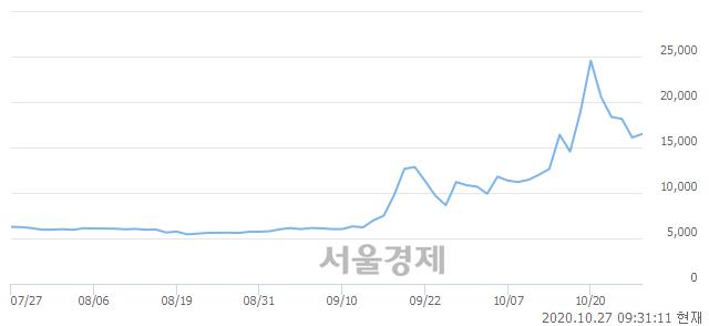 <유>흥국화재우, 전일 대비 8.39% 상승.. 일일회전율은 13.71% 기록