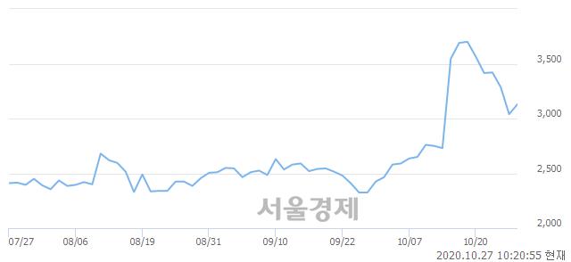 <코>TS인베스트먼트, 매도잔량 392% 급증