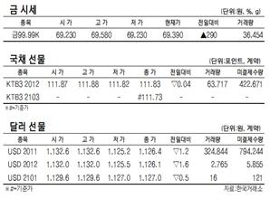 [표]KRX 금·국채선물·달러선물 시세(10월 27일)