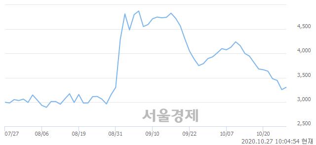 <유>코오롱머티리얼, 매수잔량 305% 급증