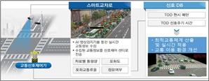 안양시, 시내 20곳에 인공지능 기반 스마트교차로 추진