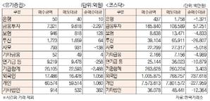 [표]유가증권·코스닥 투자주체별 매매동향(10월 27일)